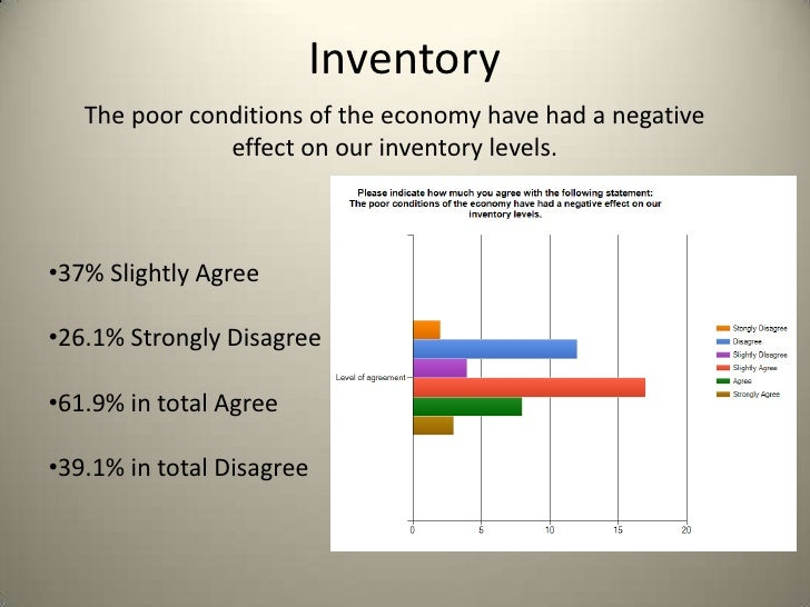 Inventory   The poor conditions of the economy have had a negative               effect on our inventory levels.•37% Sligh...
