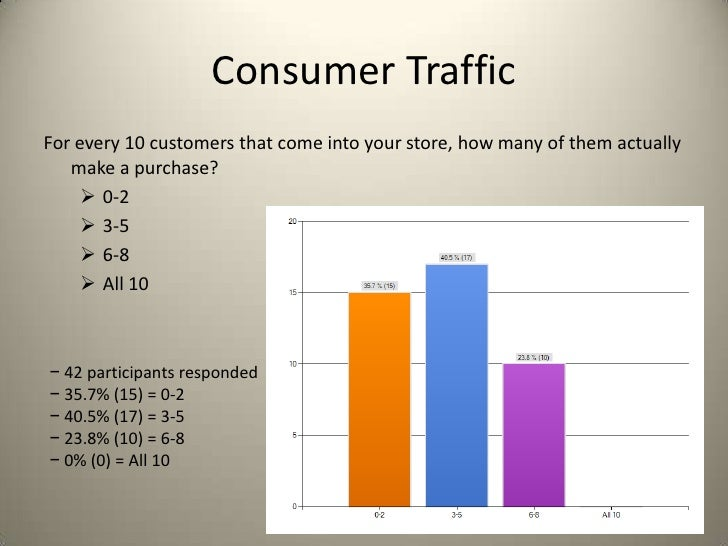 Consumer TrafficFor every 10 customers that come into your store, how many of them actually   make a purchase?      0-2  ...