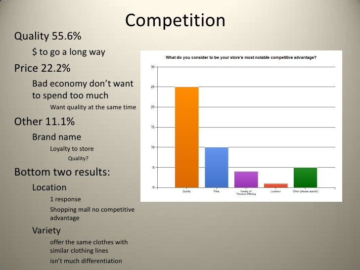 CompetitionQuality 55.6%   $ to go a long wayPrice 22.2%   Bad economy don't want   to spend too much       Want quality a...