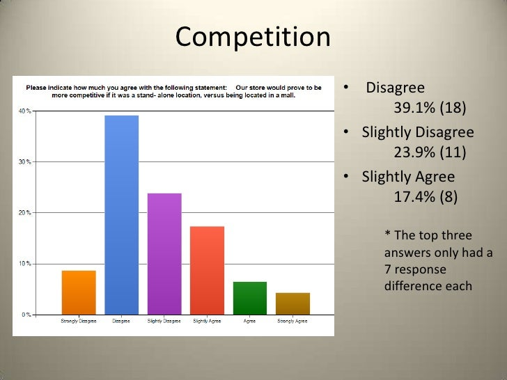 Competition              • Disagree                     39.1% (18)              • Slightly Disagree                     23...