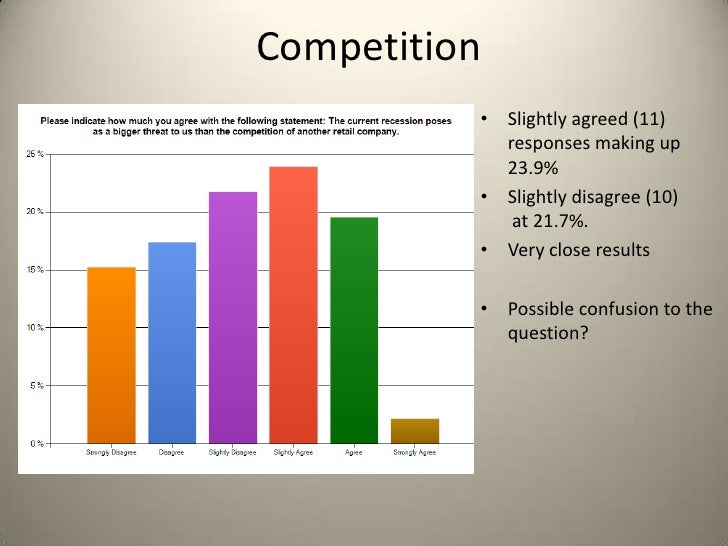 Competition          • Slightly agreed (11)            responses making up            23.9%          • Slightly disagree (...