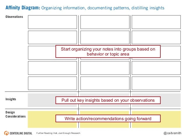 @caitvsmith Affinity Diagram: Organizing information, documenting patterns, distilling insights Further Reading: Hall, Just...