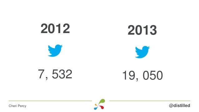 2013 19, 050 @distilledCheri Percy 2012 7, 532