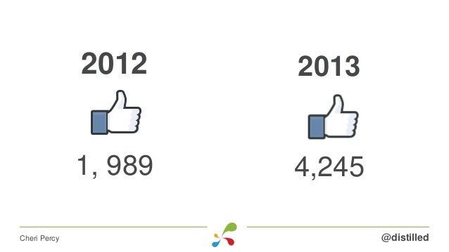 2012 1, 989 @distilledCheri Percy 2013 4,245