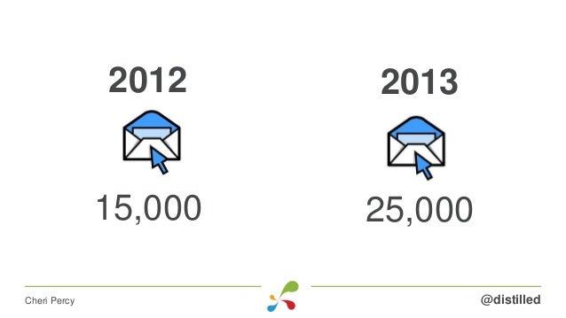 2013 25,000 @distilledCheri Percy 2012 15,000