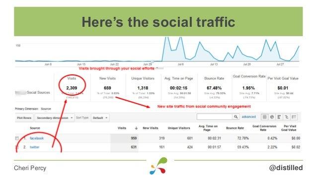 @distilledCheri Percy Here's the social traffic