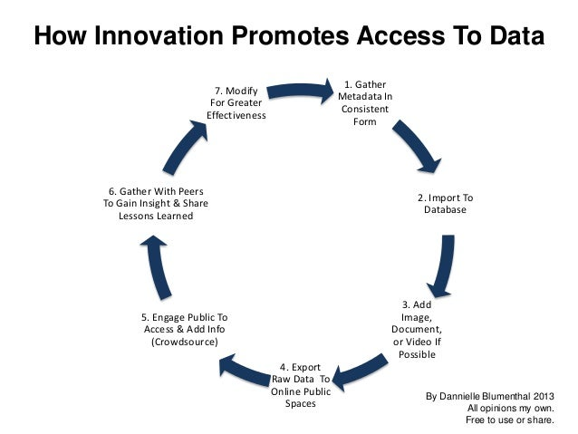 How Innovation Promotes Access To Data 1. Gather Metadata In Consistent Form  7. Modify For Greater Effectiveness  6. Gath...