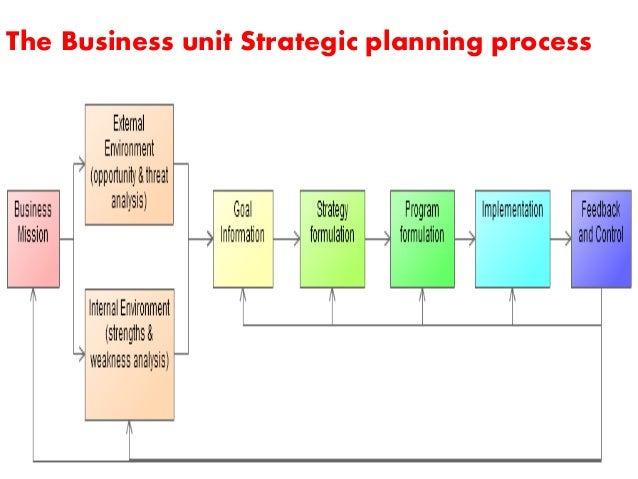 Argument for the importance of strategic planning business essay