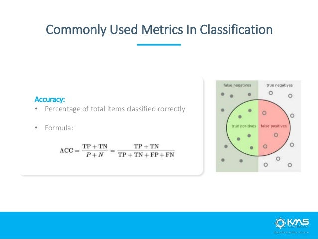 Accuracy: • Percentage of total items classified correctly • Formula: Commonly Used Metrics In Classification
