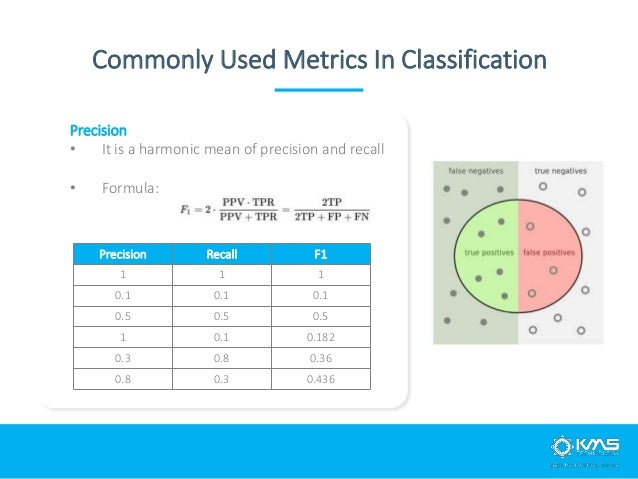 Precision • It is a harmonic mean of precision and recall • Formula: Commonly Used Metrics In Classification Precision Rec...