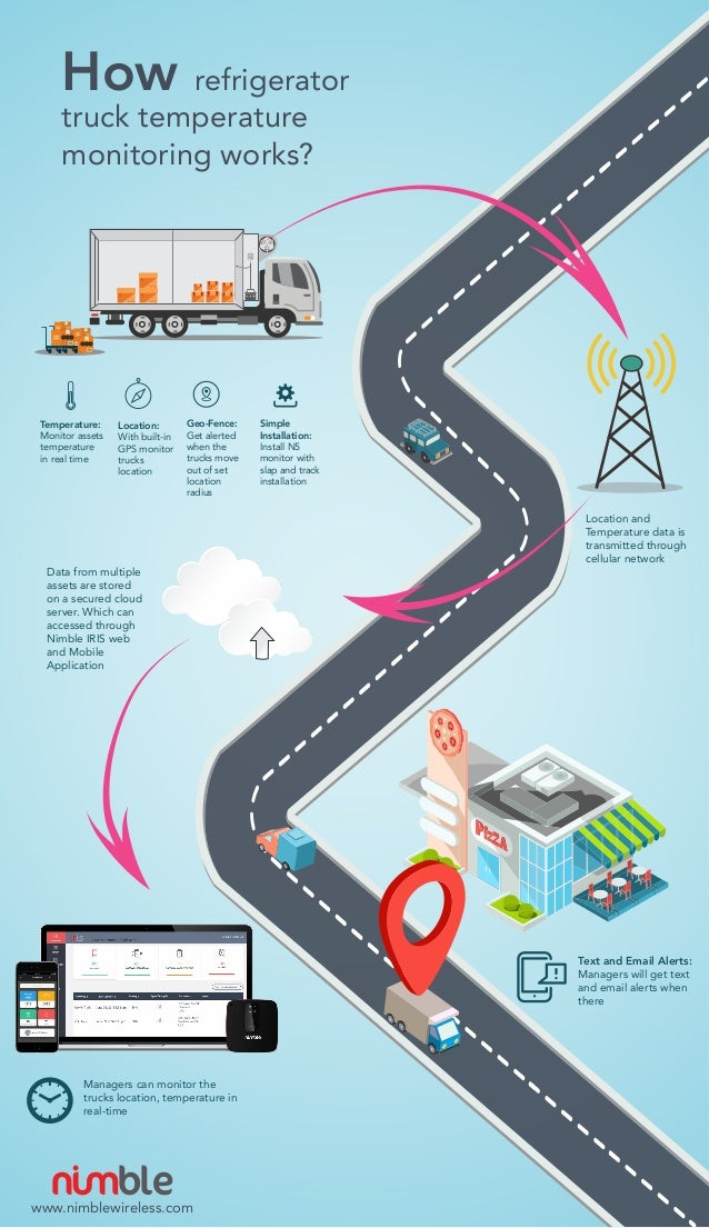 How Refrigerator Truck Temperature Monitoring Works