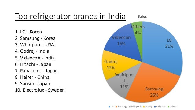 How Korean Brands Are Increasing Their Market Share