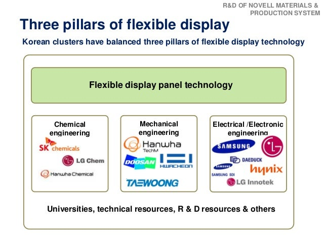 How Korean Industry Supports Flexible Display