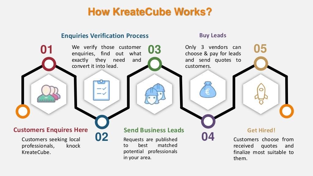 How to KreateCube Works?