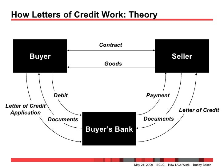 ... Letter Of Credit Goods Documents Payment Debit; 15.
