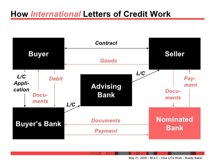 a letter of credit analysis A credit analyst works with individuals, businesses, banks, credit rating agencies and investment companies here is a free sample to edit and customize for your job application: commercial credit analyst resume example.