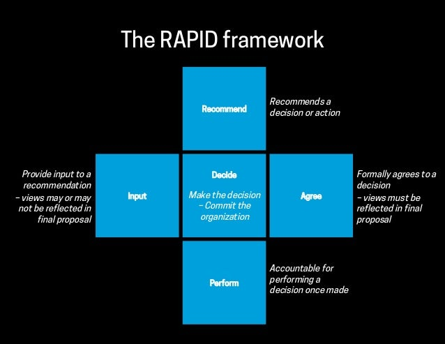 The RAPID framework Decide Make the decision – Commit the organization AgreeInput Recommend Perform Provide input to a rec...