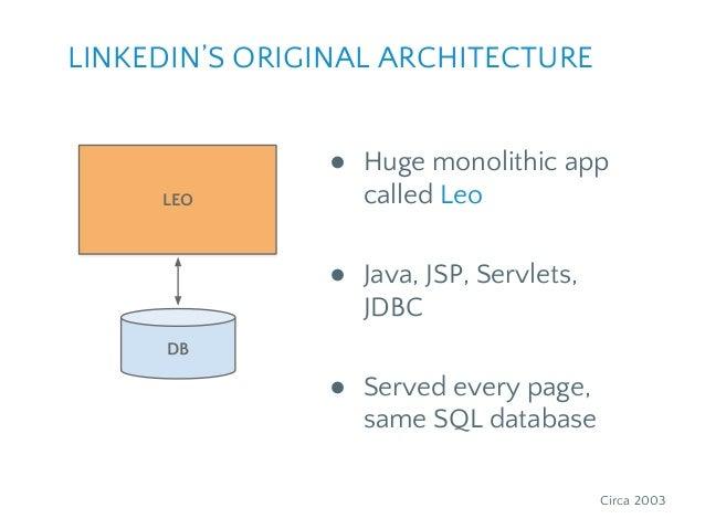 DB LEO ● Huge monolithic app called Leo ● Java, JSP, Servlets, JDBC ● Served every page, same SQL database LEO Circa 2003 ...