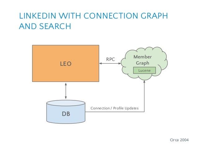 LINKEDIN WITH CONNECTION GRAPH AND SEARCH Member GraphLEO DB RPC Circa 2004 Lucene Connection / Profile Updates