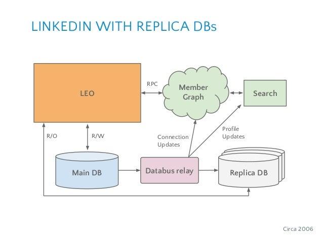 Member GraphLEO RPC Main DB ReplicaReplicaDatabus relay Replica DB Connection Updates R/WR/O Circa 2006 LINKEDIN WITH REPL...