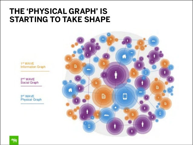 THE 'PHYSICAL GRAPH' IS STARTING TO TAKE SHAPE
