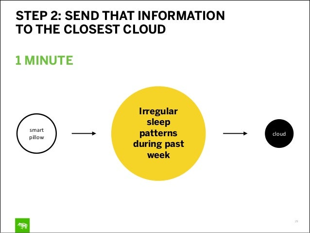 30 STEP 3: FROM THE CLOUD, SEND THE INFORMATION BALL UP TO THE FRONT  FOR THE DOCTOR TO REVIEW cloud doctor Irregular sle...