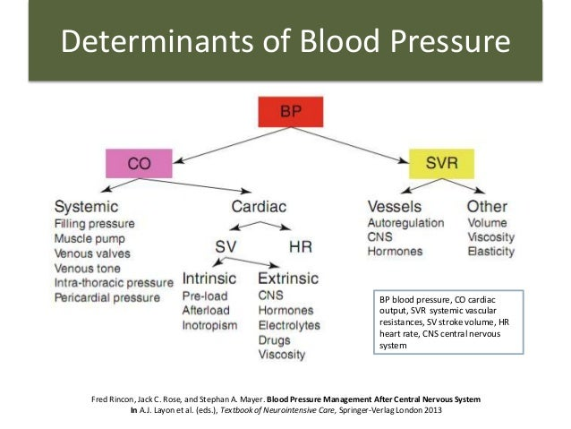 determinants of high blood pressure This results in a rise in blood pressure to restore blood to the medulla in case of hypothyroidism, bradycardia is accompanied by high diastolic blood pressure.