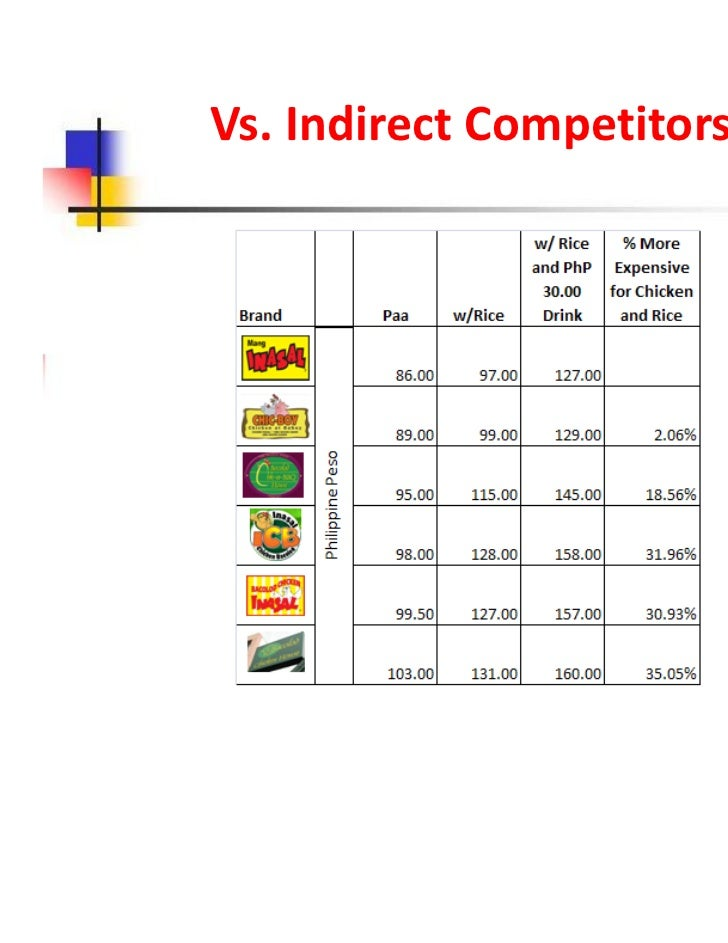 mang inasal organization chart Human resource management in mang inasal 6084 words | 25 pages to find more satisfying modes of treatment and care than are provided by mainline western models of.