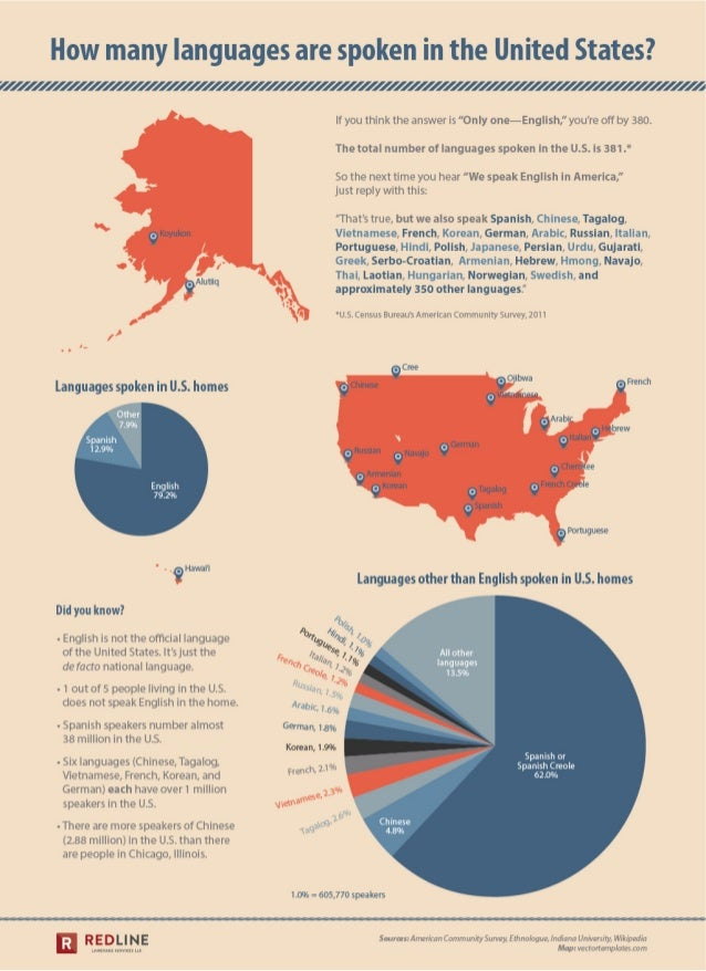 How many languages are spoken in the U.S?