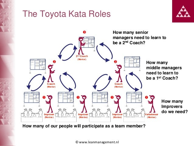 How many Lean / Kata coaches do we need? Slide 2