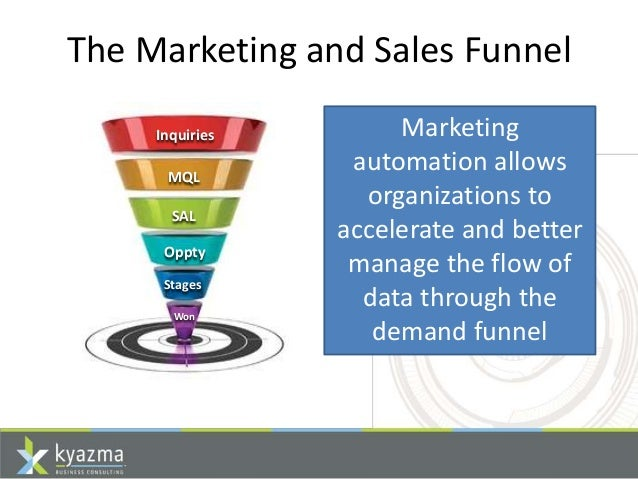 How Marketing Automation Enhances The Value Of Your CRM