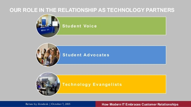 Student Voice Student Advocates   Technology Evangelists   OUR ROLE IN THE RELATIONSHIP AS TECHNOLOGY PARTNERS How Mod...