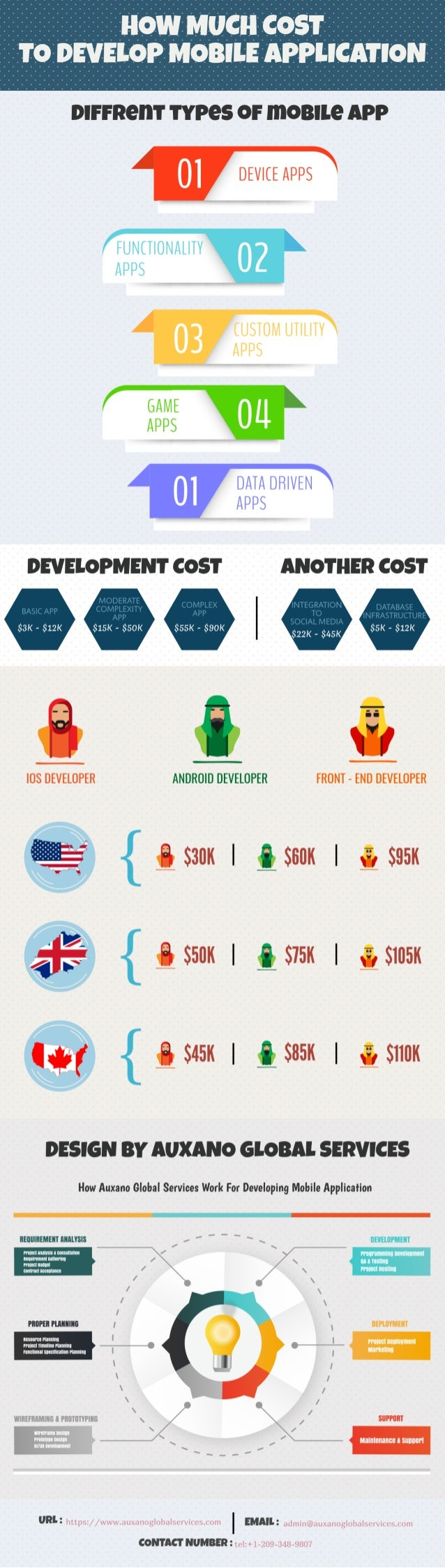 How Much Does Cost To Develop Mobile Application  ?
