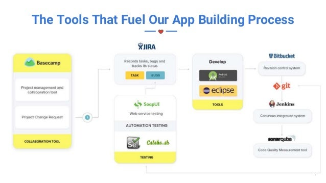 How much does it cost to build a mobile app for iphone android technology platforms 18 freegoogleslidestemplates fandeluxe Gallery