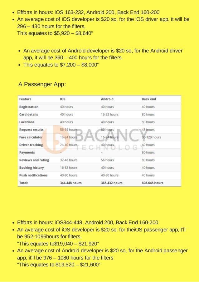 How much does it cost to develop taxi app like uber