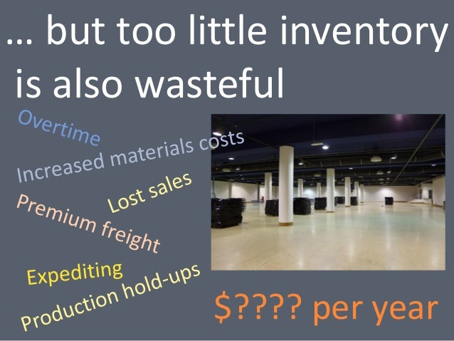 how to calculate how much inventory you need