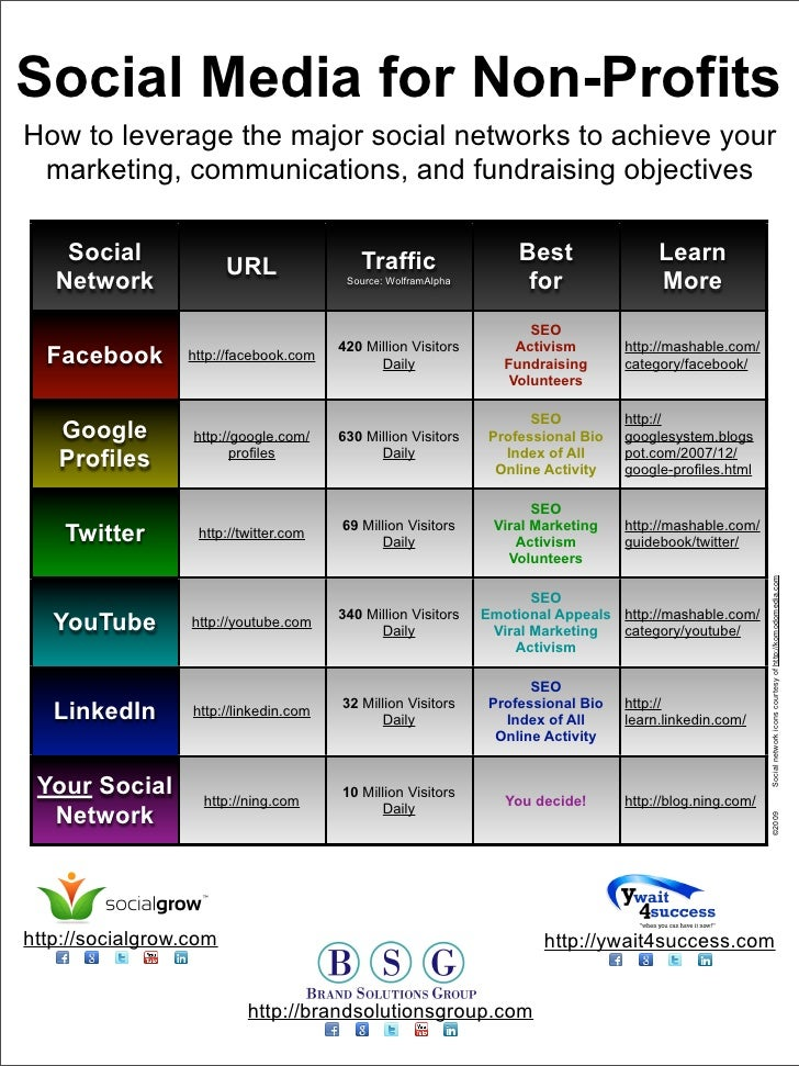 Social Media for Non-Profits How to leverage the major social networks to achieve your  marketing, communications, and fun...