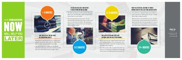 < 6 MONTHS 6-12 MONTHS 12-24 MONTHS 24+ MONTHS SAVE TIME SO THAT YOU CAN FOCUS ON EARNING MORE MONEY! • Being able to aut...