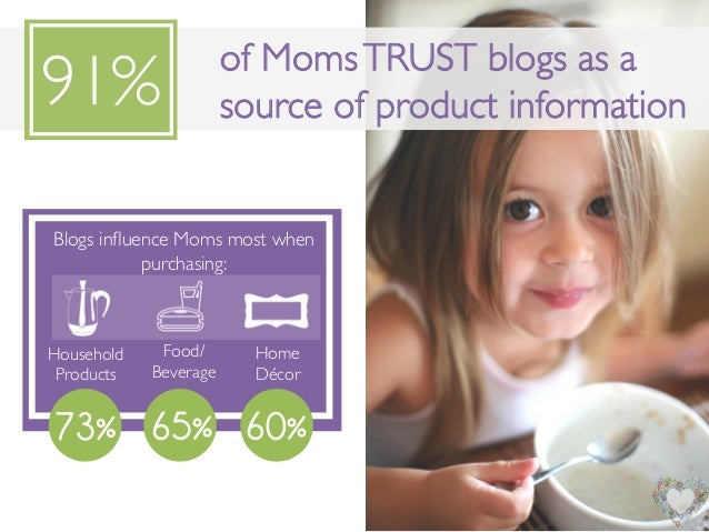"""Blogs influence Moms most whenpurchasing:!f """" Y""""B""""73%Household !Products!Food/!Beverage!Home!Décor !65% 60%of MomsTRUST blo..."""