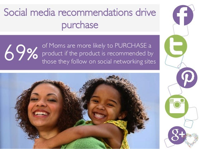 """v""""of Moms are more likely to PURCHASE aproduct if the product is recommended bythose they follow on social networking site..."""
