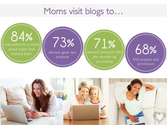 Moms visit blogs to…!84%read authentic contentabout topics thatinterest them !73%discover great newproducts !71%research p...