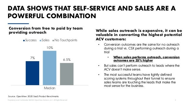 Proprietary and Confidential ©2020 OpenView Advisors, LLC. All Rights Reserved 3 DATA SHOWS THAT SELF-SERVICE AND SALES AR...