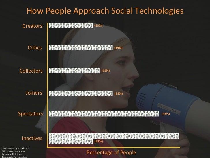 (52%) (33%) (19%) (15%) (19%) (13%) Creators Critics Collectors Joiners Spectators Inactives How People Approach Social Te...