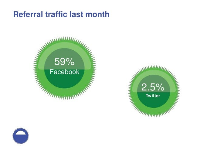 How people use Facebook and how to help them spread their messages Slide 2