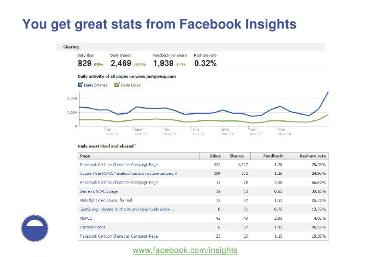 How people use Facebook and how to help them spread their messages Slide 24