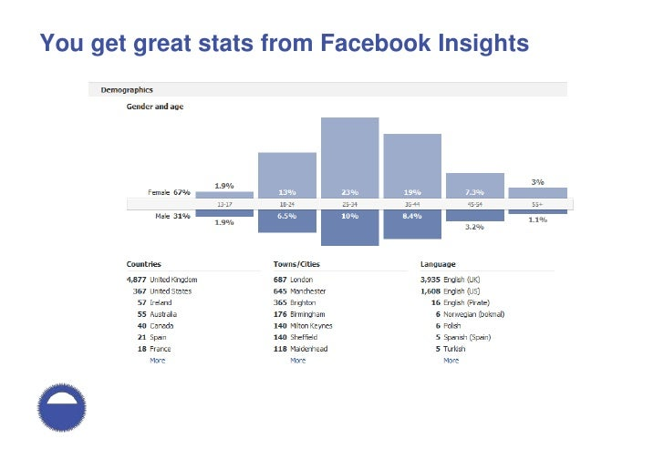How people use Facebook and how to help them spread their messages Slide 25