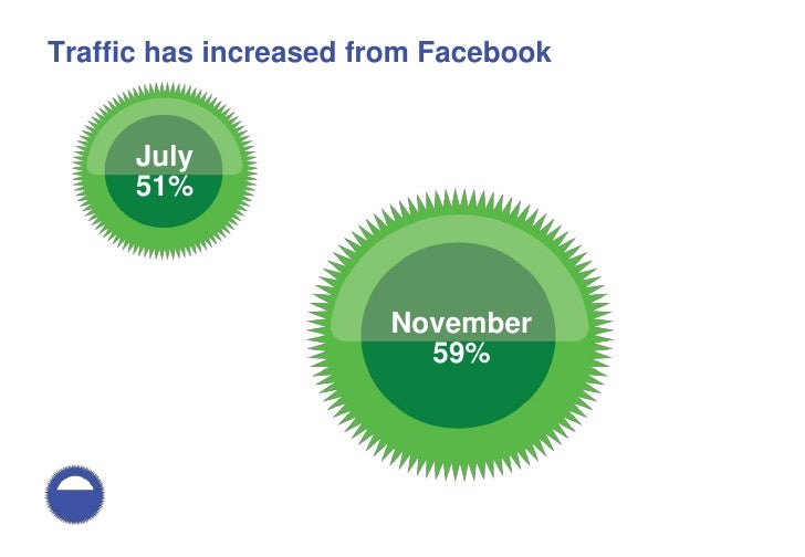 How people use Facebook and how to help them spread their messages Slide 27