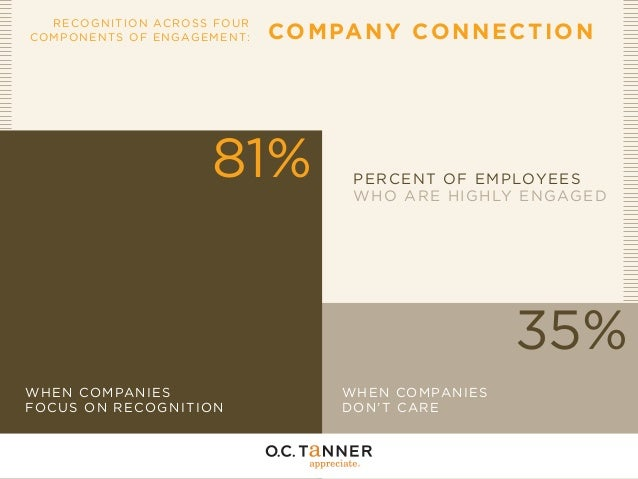 RECOG N I T I O N AC R OSS FO U R COMPONEN TS OF E NGAGE ME N T:  COM PA N Y CO N N E C T I O N  81%  PERCENT OF EMPLOYEES...