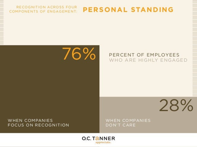 RECOG N I T I O N AC R OSS FO U R COMPONEN TS OF E NGAGE ME N T:  P E R S O NAL STA N DI NG  76%  PERCENT OF EMPLOYEES WHO...