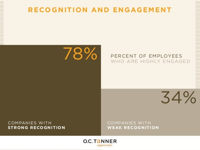 employee recognition and performance a field Employee recognition programs and employee reward programs from hallmark business connections help to increase employee this field is for validation purposes.